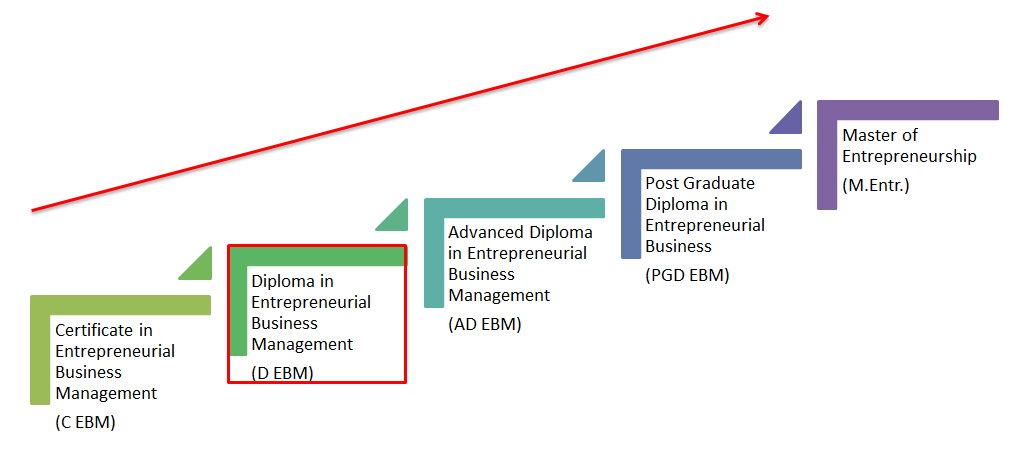 Path for Continuous Professional Development (CPD): 2