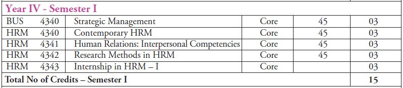 Curriculum After 2016 - Department of Human Resource Management